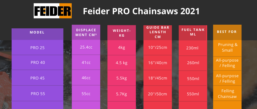 Choosing a Petrol Chainsaws | Compare Chainsaws